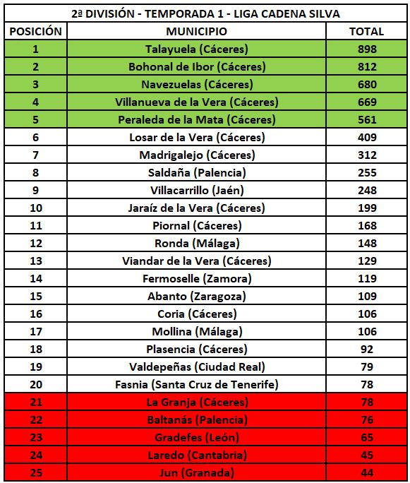 2ª División - Temporada 1 - Liga Cadena Silva