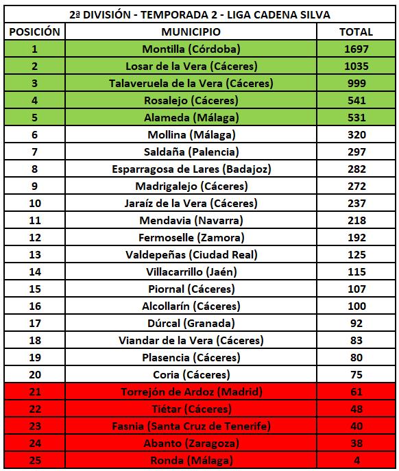 2ª División - Temporada 2 - Liga Cadena Silva