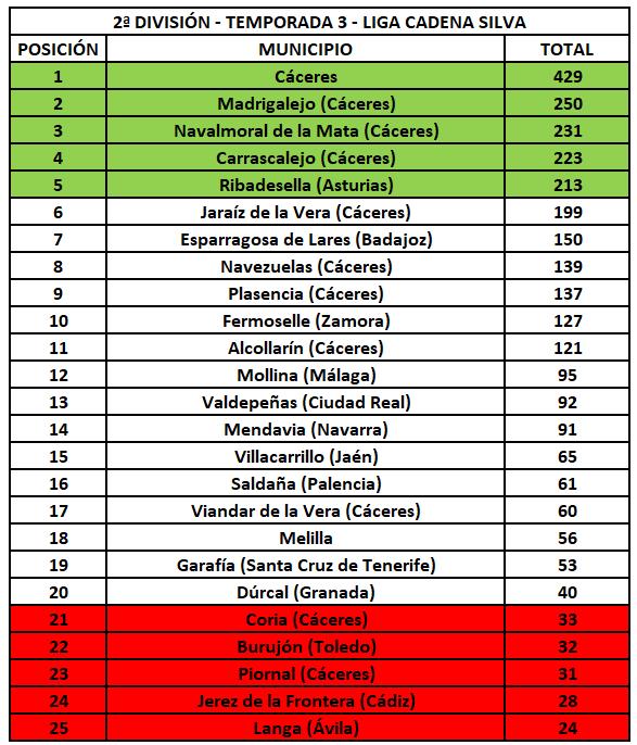 2ª División - Temporada 3 - Liga Cadena Silva