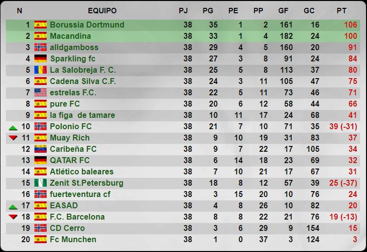 Temporada 33 - 6 División - Grupo 57 - Cadena Silva C.F. Senior