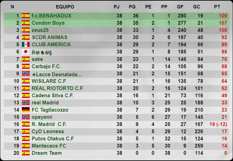 Temporada 34 - 5 División - Grupo 220 - Cadena Silva C.F. Senior