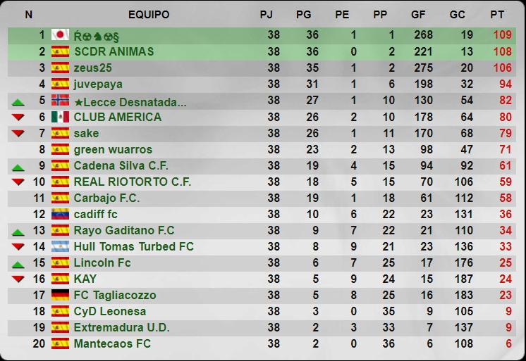 Temporada 35 - 5 División - Grupo 220 - Cadena Silva C.F. Senior