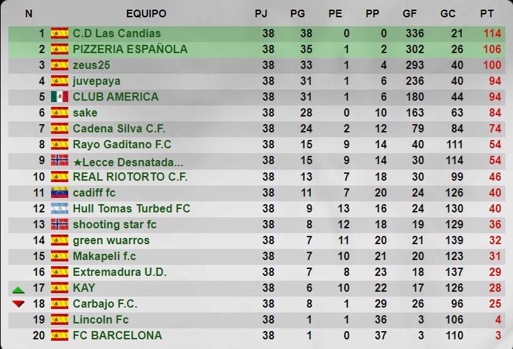 Temporada 36 - 5 División - Grupo 220 - Cadena Silva C.F. Senior