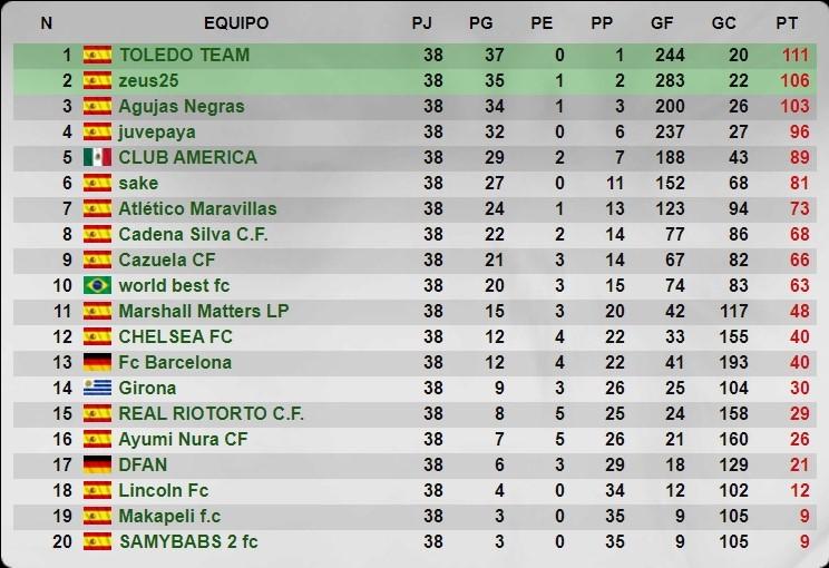 Temporada 37 - 5 División - Grupo 220 - Cadena Silva C.F. Senior