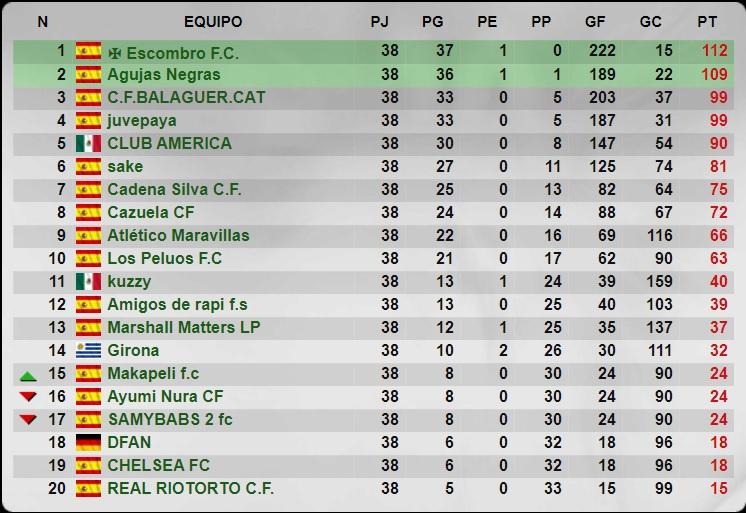 Temporada 38 - 5 División - Grupo 220 - Cadena Silva C.F. Senior