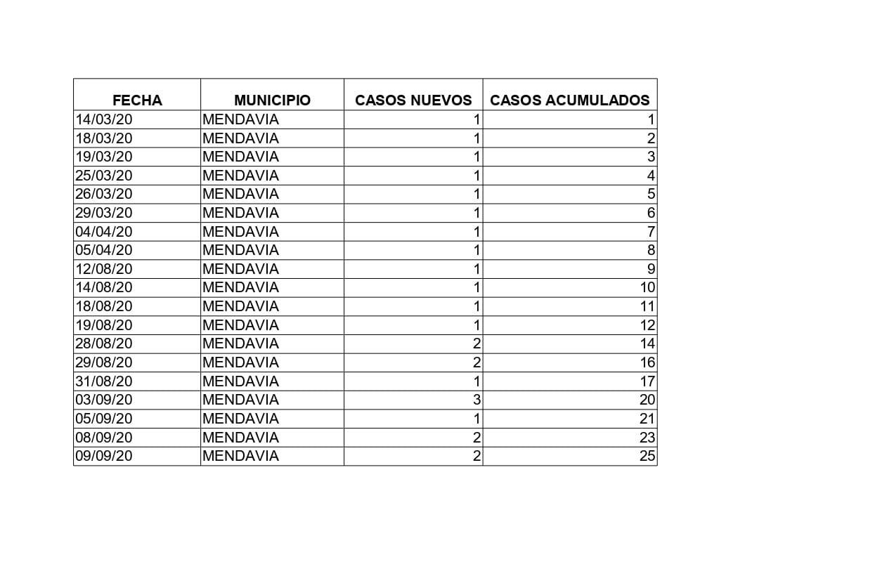 17 casos de COVID-19 (septiembre 2020) - Mendavia (Navarra)