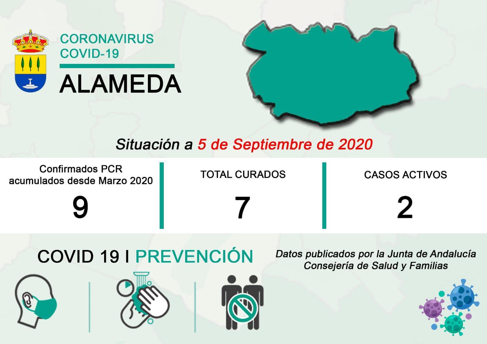 Dos casos activos de COVID-19 (septiembre 2020) - Alameda (Málaga)