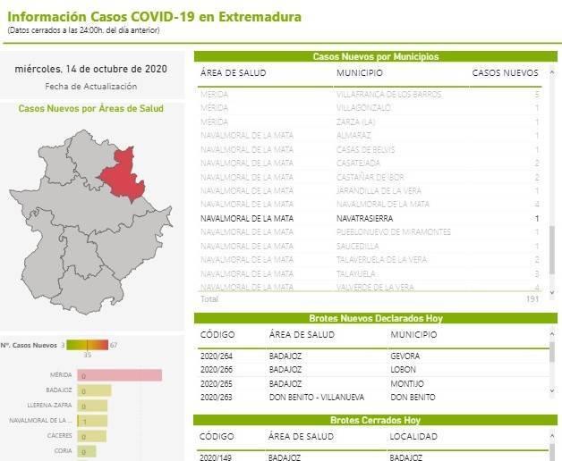 10 casos activos de COVID-19 (octubre 2020) - Navatrasierra (Cáceres)
