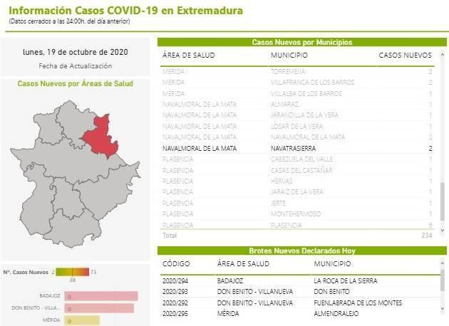 18 casos activos de COVID-19 (octubre 2020) - Navatrasierra (Cáceres)