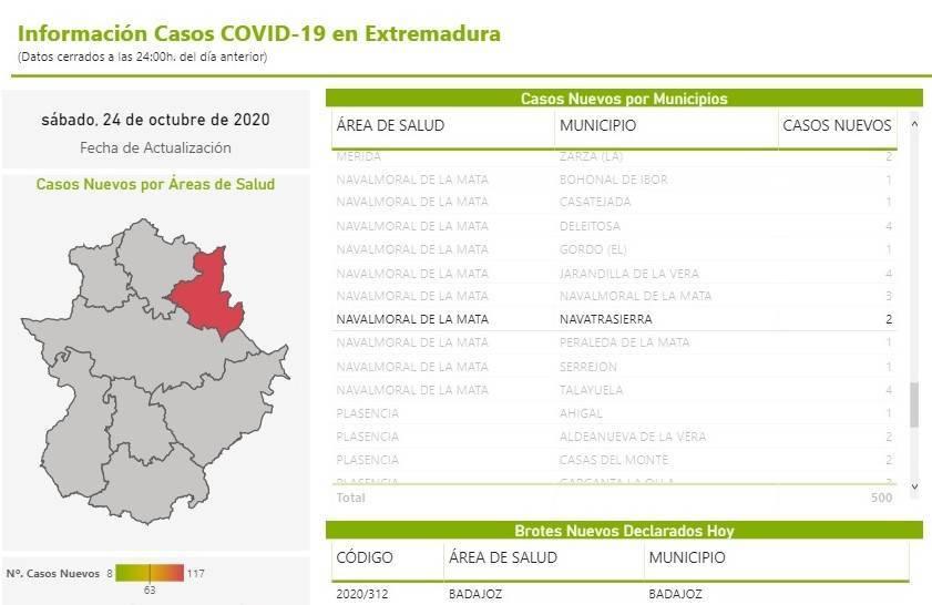 2 nuevos casos positivos de COVID-19 (octubre 2020) - Navatrasierra (Cáceres)