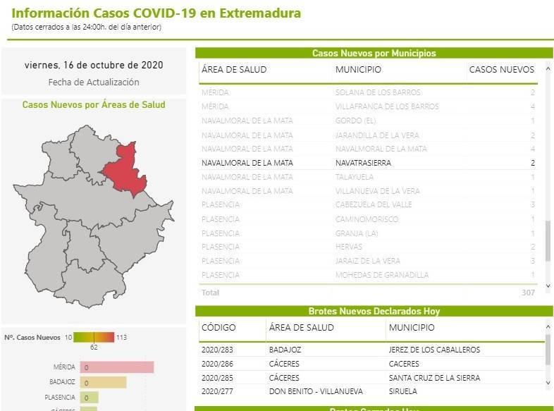 2 nuevos positivos por coronavirus (octubre 2020) - Navatrasierra (Cáceres)