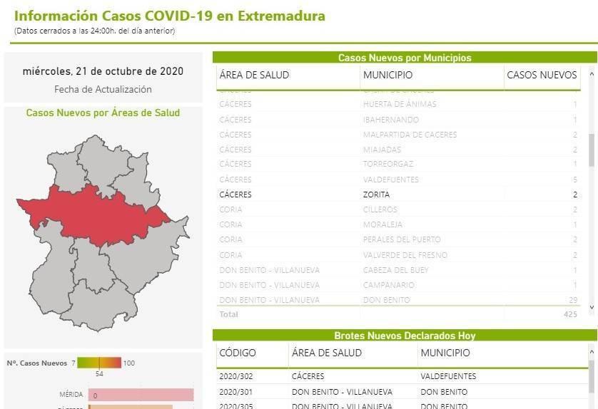2 nuevos positivos por coronavirus (octubre 2020) - Zorita (Cáceres)