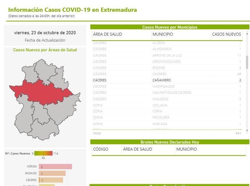 2 positivos por coronavirus (octubre 2020) - Cañamero (Cáceres)