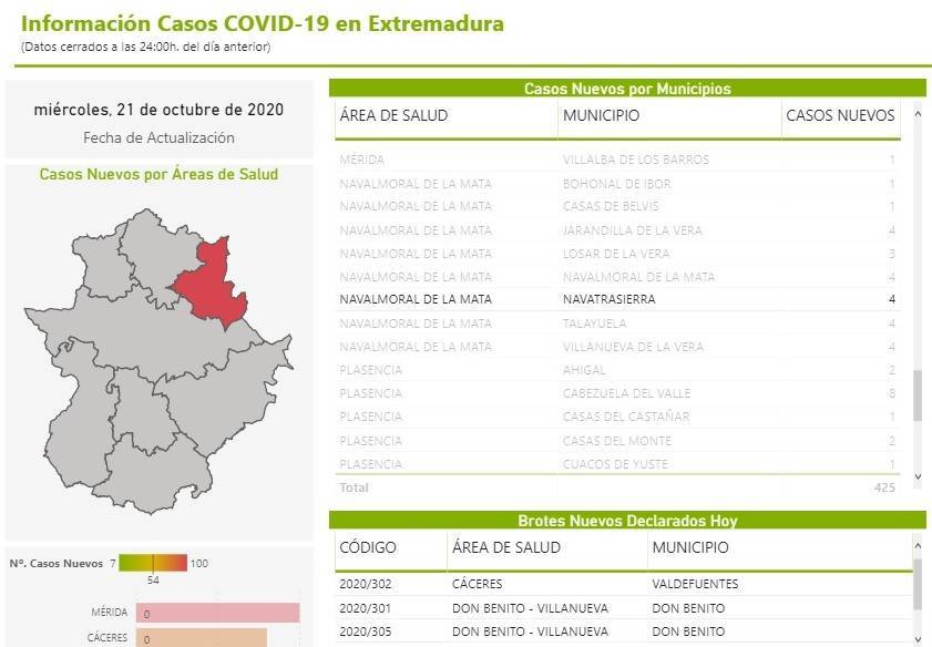 4 nuevos casos de COVID-19 (octubre 2020) - Navatrasierra (Cáceres)