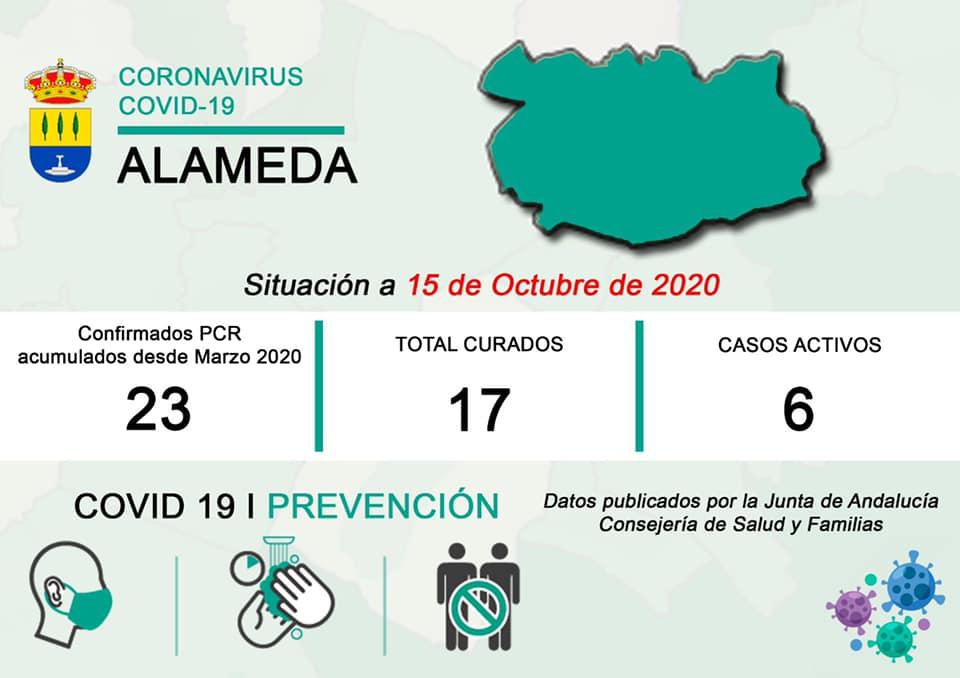 6 casos activos de COVID-19 (octubre 2020) - Alameda (Málaga)