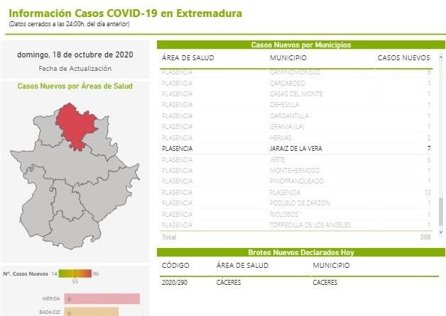 7 nuevos positivos por coronavirus (octubre 2020) - Jaraíz de la Vera (Cáceres)