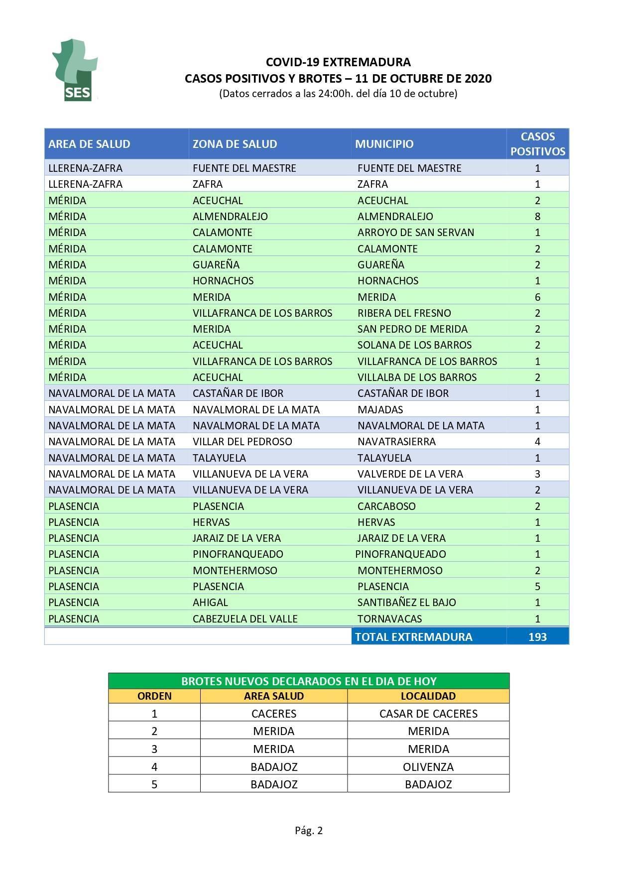 Nuevo caso de COVID-19 (octubre 2020) - Castañar de Ibor (Cáceres)