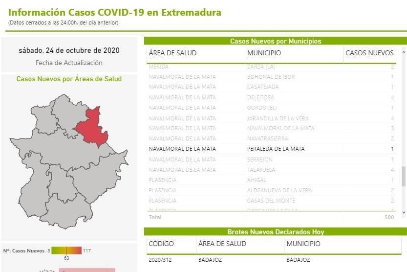 Nuevo caso de COVID-19 (octubre 2020) - Peraleda de la Mata (Cáceres)
