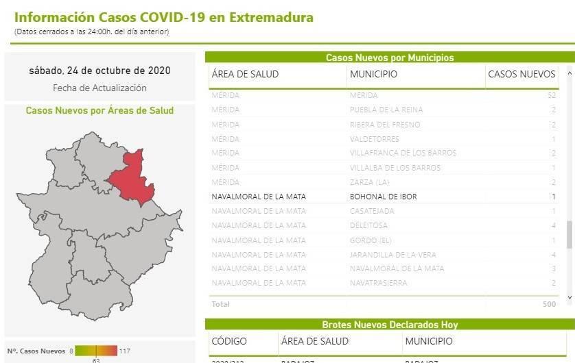 Nuevo caso positivo de COVID-19 (octubre 2020) - Bohonal de Ibor (Cáceres)