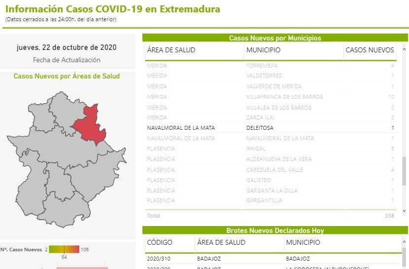 Nuevo caso positivo de COVID-19 (octubre 2020) - Deleitosa (Cáceres)