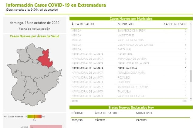 Nuevo positivo por coronavirus (octubre 2020) - Navatrasierra (Cáceres)