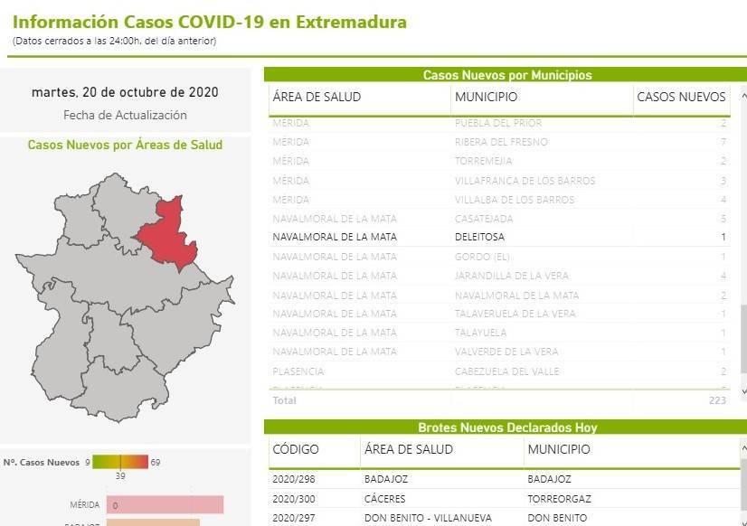 Un caso positivo de COVID-19 (octubre 2020) - Deleitosa (Cáceres)