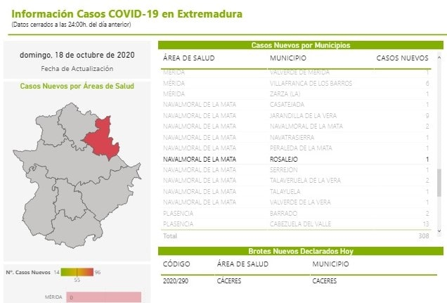 Un positivo por coronavirus (octubre 2020) - Rosalejo (Cáceres)