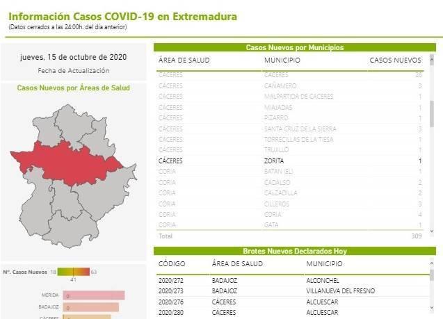 Un positivo por coronavirus (octubre 2020) - Zorita (Cáceres)