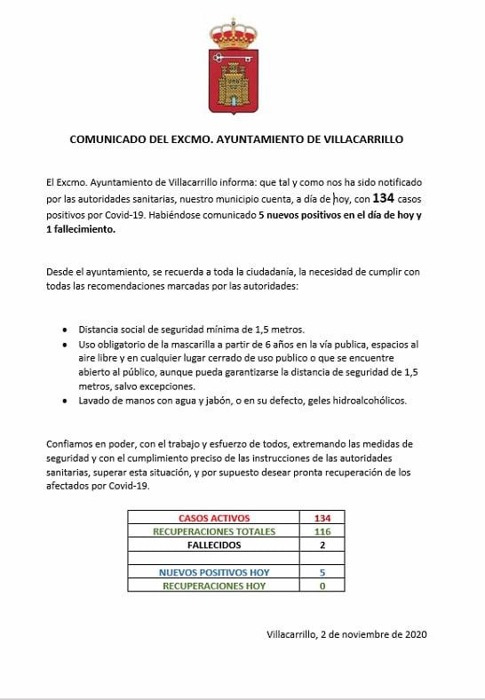 134 casos activos de COVID-19 (noviembre 2020) - Villacarrillo (Jaén)