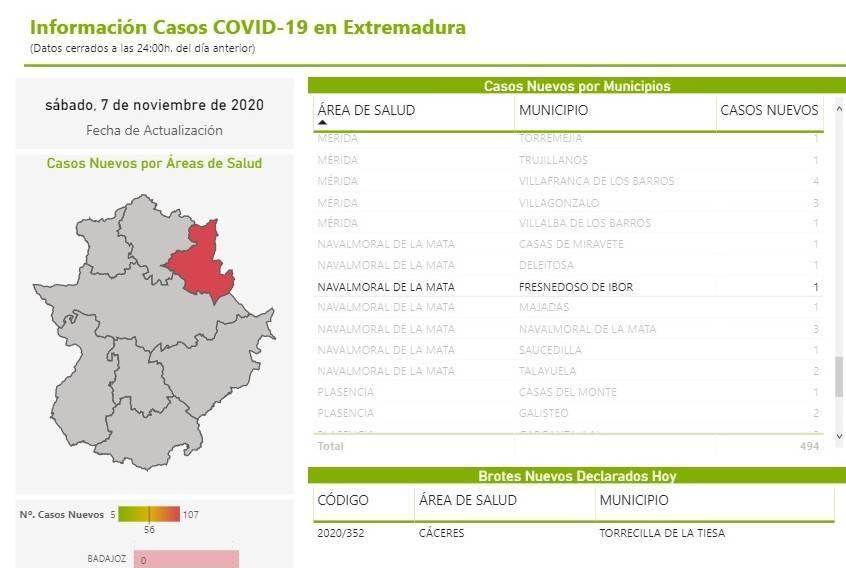 2 nuevos casos positivos de COVID-19 (noviembre 2020) - Fresnedoso de Ibor (Cáceres) 1