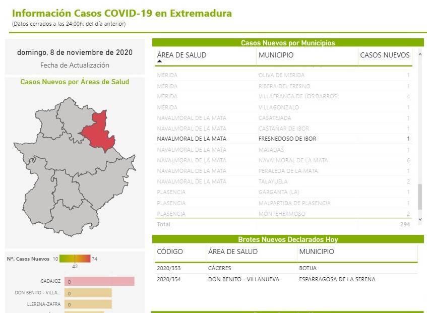 2 nuevos casos positivos de COVID-19 (noviembre 2020) - Fresnedoso de Ibor (Cáceres) 2