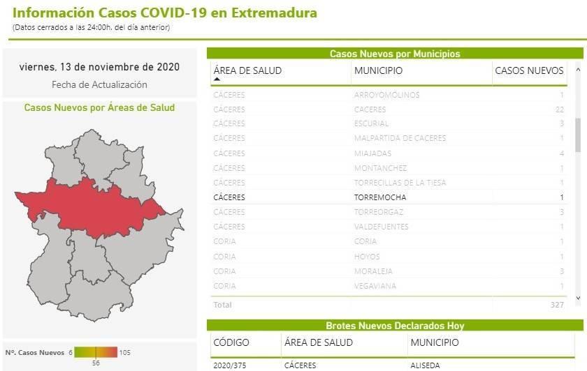 2 nuevos casos positivos de COVID-19 (noviembre 2020) - Torremocha (Cáceres) 1