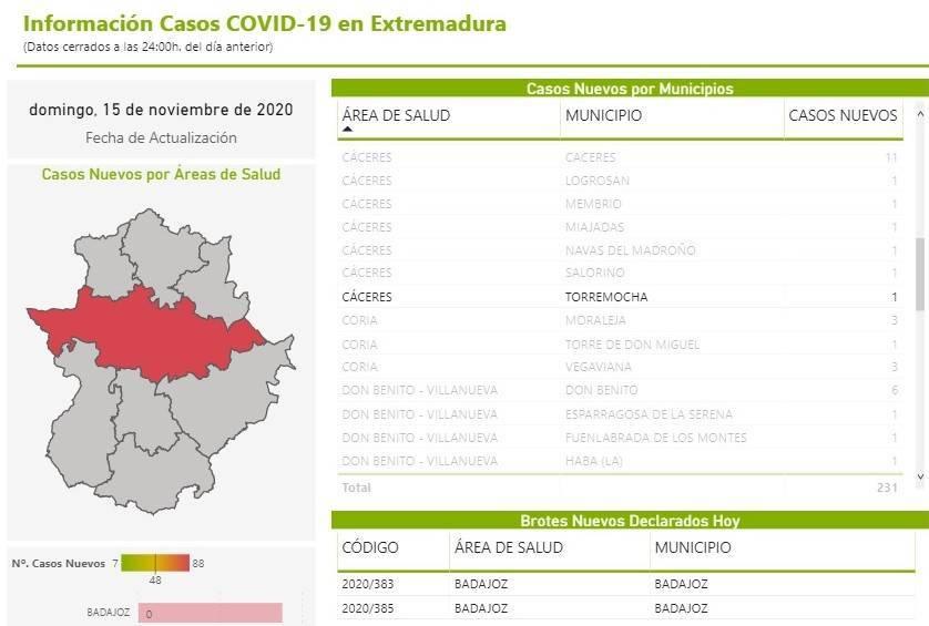 2 nuevos casos positivos de COVID-19 (noviembre 2020) - Torremocha (Cáceres) 2
