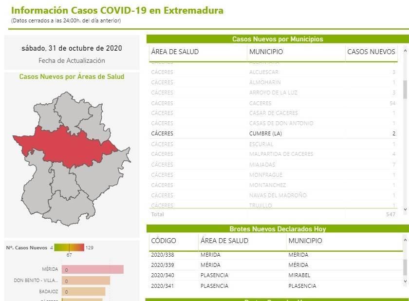 2 nuevos positivos por coronavirus (octubre 2020) - La Cumbre (Cáceres)