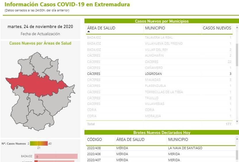 3 nuevos casos positivos de COVID-19 (noviembre 2020) - Logrosán (Cáceres)