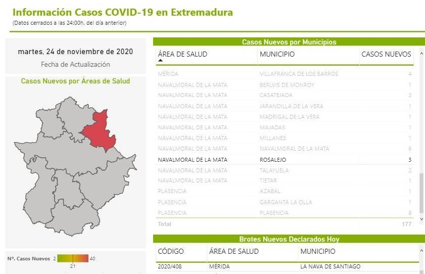 3 nuevos casos positivos de COVID-19 (noviembre 2020) - Rosalejo (Cáceres)