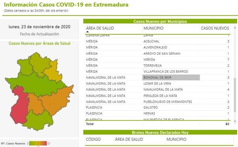 31 nuevos casos positivos de COVID-19 (noviembre 2020) - Bohonal de Ibor (Cáceres) 2