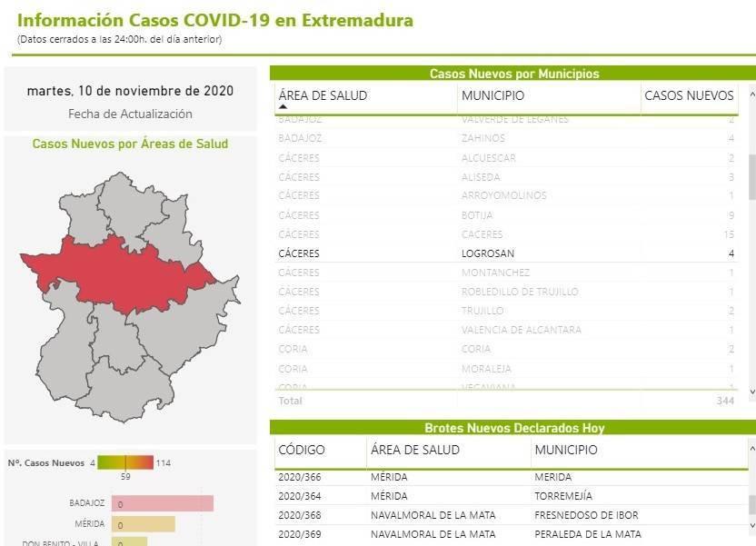 4 casos positivos de COVID-19 (noviembre 2020) - Logrosán (Cáceres)