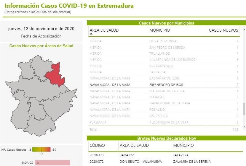 4 nuevos casos positivos de COVID-19 (noviembre 2020) - Fresnedoso de Ibor (Cáceres) 1
