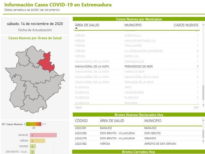 4 nuevos casos positivos de COVID-19 (noviembre 2020) - Fresnedoso de Ibor (Cáceres) 3