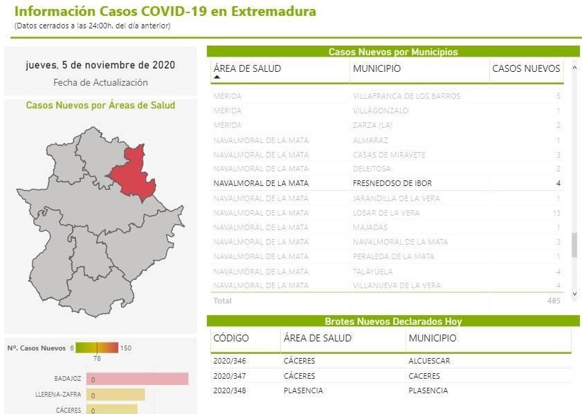 5 casos positivos de COVID-19 (noviembre 2020) - Fresnedoso de Ibor (Cáceres) 1
