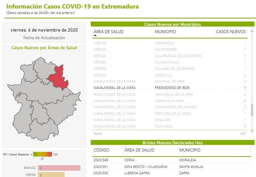 5 casos positivos de COVID-19 (noviembre 2020) - Fresnedoso de Ibor (Cáceres) 2