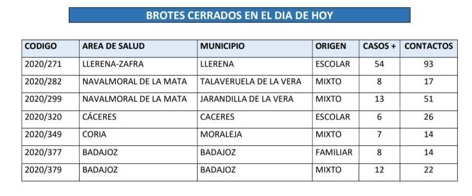 Brote cerrado de COVID-19 (noviembre 2020) - Talaveruela de la Vera (Cáceres)