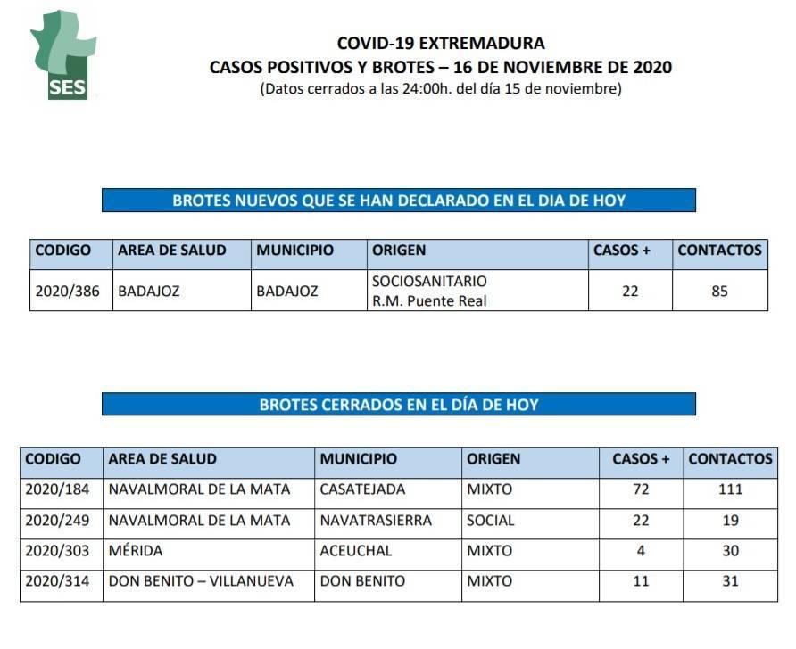 Cerrado el brote de COVID-19 (noviembre 2020) - Navatrasierra (Cáceres)