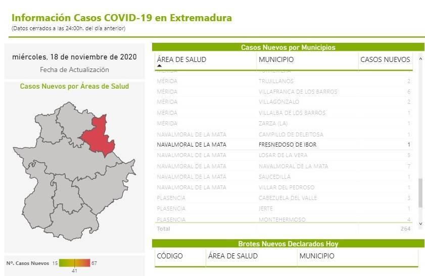 Dos nuevos casos positivos de COVID-19 (noviembre 2020) - Fresnedoso de Ibor (Cáceres) 1