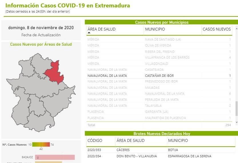 Nuevo caso de COVID-19 (noviembre 2020) - Castañar de Ibor (Cáceres)