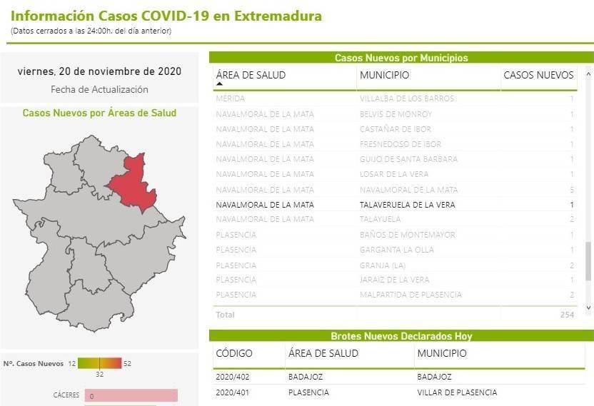 Nuevo caso de COVID-19 (noviembre 2020) - Talaveruela de la Vera (Cáceres)