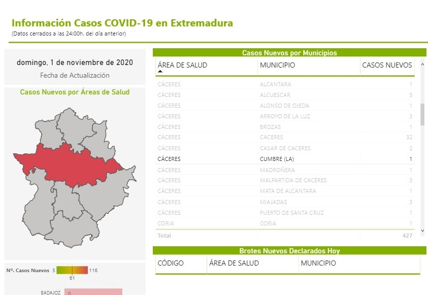 Nuevo caso de COVID-19 (octubre 2020) - La Cumbre (Cáceres)