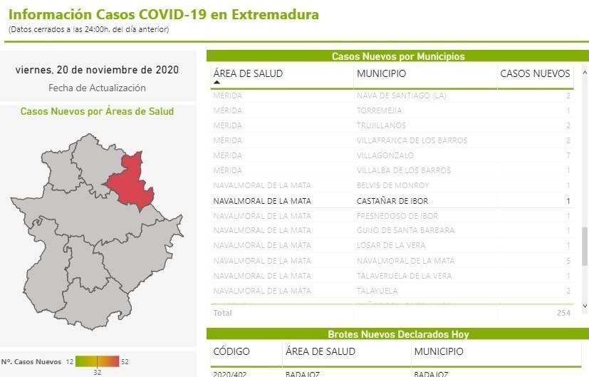 Nuevo caso positivo de COVID-19 (noviembre 2020) - Castañar de Ibor (Cáceres)