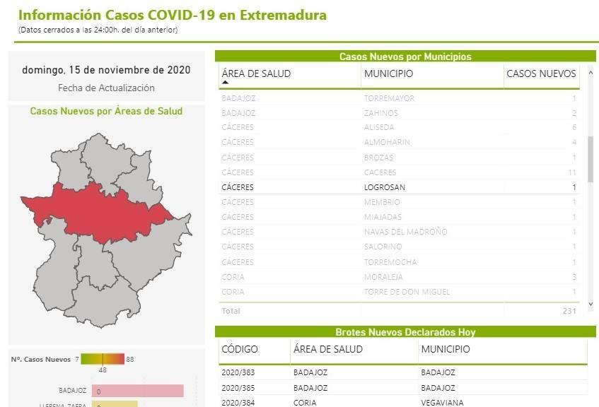 Nuevo caso positivo de COVID-19 (noviembre 2020) - Logrosán (Cáceres)